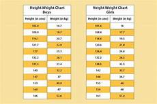 Weight Chart For Height Height Weight Chart 6 Tips For Children To Increase Height