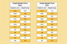 Red Cross Blood Drive Weight Chart Blood Giving Height Weight Chart Blog Dandk