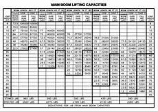 Grove 40 Ton Crane Load Chart 45 Ton Manitex Tc45142shl