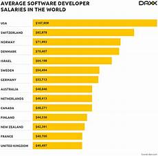 Diet Chart For Software Engineer Software Developer Salaries In The World Salary