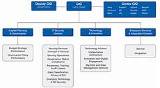 Information Security Org Chart Office Of The Chief Information Officer Cio Organization