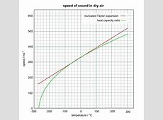 File:Speed of sound in dry air.svg   Wikipedia