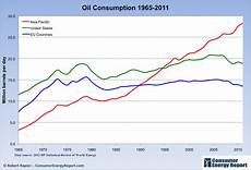 Engine Oil Consumption Chart Global Energy Data 1965 2011 Deepresource