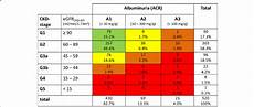 Ckd Stages Chart Stages Of Ckd According To Egfr And Albuminuria Following