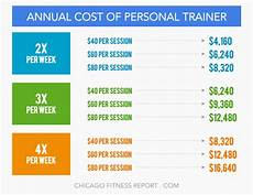 Equinox Personal Trainer Salary Gym Trainer Salary Anotherhackedlife Com