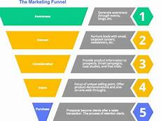 Sales Funnel Templates Excel Template Archives Accounting124