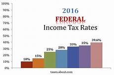 2016 Federal Tax Chart An Explanation Of 2016 Federal Income Tax Rates