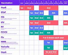 Cdc Immunization Chart Cdc Immunization Chart World Of Reference
