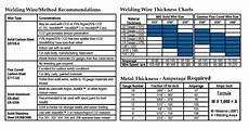Dc Welding Rod Chart Mig Welding Wire Selection Chart