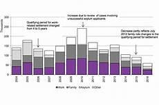 Statistics Chart Settlement Gov Uk