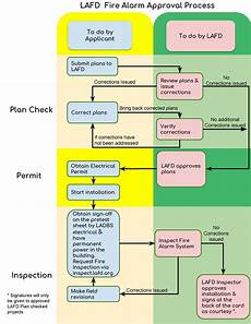 Emergency Procedure Flow Chart Fire Alarm Approval Process Flow Chart Los Angeles Fire
