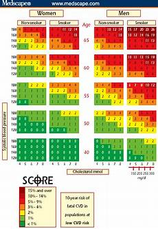 Score European High Risk Chart European Guidelines On Cardiovascular Disease Prevention
