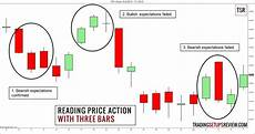 Reading Price Charts Bar By Bar By Al Brooks Beginner S Guide To Reading Price Action Trading Setups