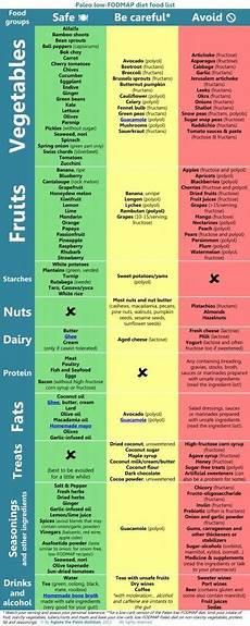 paleo low fodmap diet food list radicata nutrition with