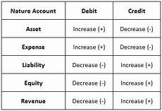 Accounting Debit And Credit Chart Oracle Scm Functional Guide Types Of Natural Accounts