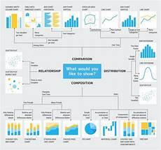 What Type Of Chart To Use To Compare Data Mastering Data Storytelling 5 Steps To Creating