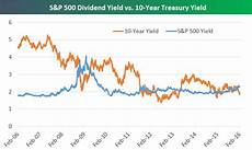S P 500 Chart 10 Years S Amp P 500 Now Yielding 0 5 More Than The 10 Year Treasury