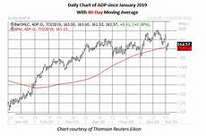 Adp Chart Buy Calls To Bet On New Adp Highs