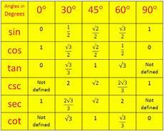 Trigonometry Ratios Trigonometrical Ratios Table Trigonometric Standard