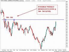 Tata Steel Share Price Today Chart Stock Market Chart Analysis Tata Steel Chart Update