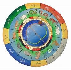 Tibetan Chart Tibetische Astrologie Nangten Menlang International