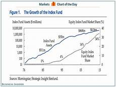 Equity Index Charts The Incredible Rise Of The 4 Trillion Equity Index Fund