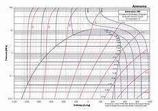 Ammonia Vapour Pressure Chart Ammonia P H Chart