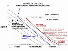 Air Stability Chart Weatherquestions Com What Is An Unstable Air Mass