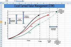 Evm Spreadsheet Excel Earned Value Management Evm Template Xls Project