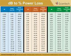 Db Loss Chart Download Calendar Download View Book Download Wallcharts
