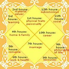 Learn To Read Kundli Chart Kundali Get Your Janam Kundli Online By Date Of Birth