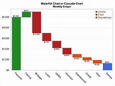 Excel Bridge Chart Template Create A Cascade Chart In Sas The Do Loop