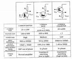 Transistor Configuration Comparison Chart Comparison Of The Characteristics Of Common Emitter