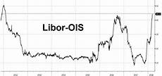 Euribor Ois Spread Chart Is A Dollar Funding Crisis Imminent Libor Ois Blows Out