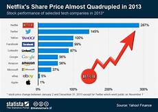 Share Price Chart Chart Netflix S Share Price Almost Quadrupled In 2013