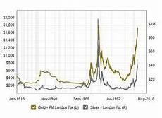 World Gold Price Live Chart Moneybags World Gold And Silver Prices 100 Year