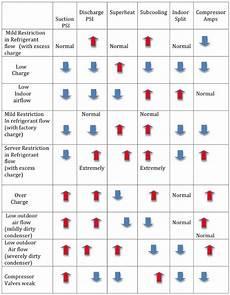 Hvac Troubleshooting Chart Refrigeration Troubleshooting Chart Refrigeration And