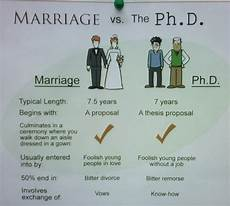 Ph D Degree Phd After Mba Blog