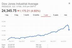 google djia chart dow jones over the year to february 5 2018 abc news