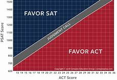 Shsat Score Conversion Chart Using Psat Scores To Compare Sat And Act Compass
