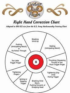 Pistol Shooting Error Chart Shooting Handguns Right Hand Correction Chart Cedar