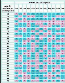 Chinese Predictor Chart 2019 We Babies And Chinese Gender Chart On Pinterest