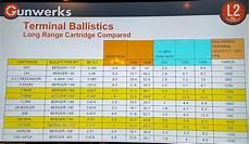 Nosler Bullet Coefficient Chart Class Review Gunwerks Level 2 Advanced Long Range