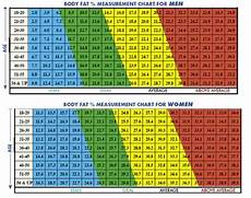 Army Body Fat Circumference Chart Ideal Body Fat Percentage Chart Quotes And Inspiration
