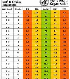 Baby Height And Weight Chart Most Comprehensive Indian Baby Weight And Height Chart