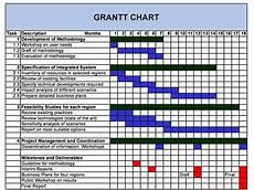 Gantt Template 36 Free Gantt Chart Templates Excel Powerpoint Word ᐅ