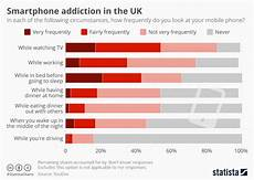 Moil Chart Chart Smartphone Addiction In The Uk Statista