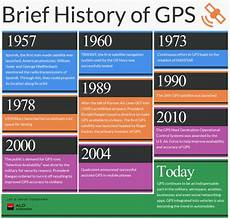 History Of Gps Brief History Of Gps Visual Ly