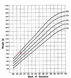 Ultrasound Percentile Chart Solving For G Ultrasound Part Iii Or How I Learned To