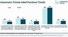2017 Chart Labels Store Brands Archives Marketing Charts